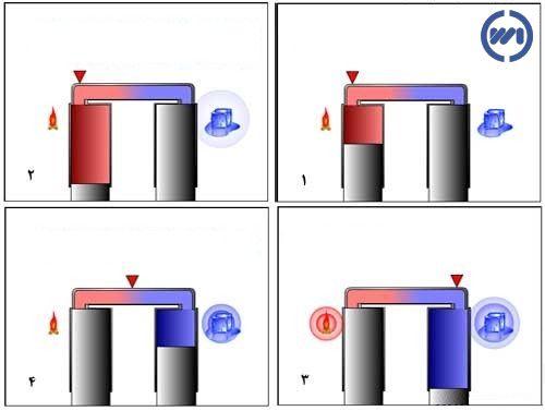 چهار فرایند چرخه استرلینگ