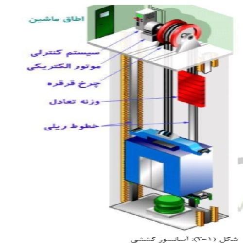 دانلود پروژه انواع مدارهای کنترلی آسانسور و موتورهای آن