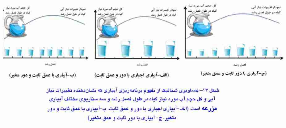 برنامه ریزی آبیاری