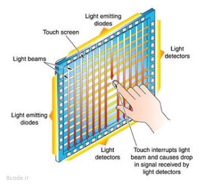 صفحه لمسی یا تاچ اسکرین فرو سرخ