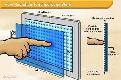 صفحه لمسی یا تاچ اسکرین مقاومتی