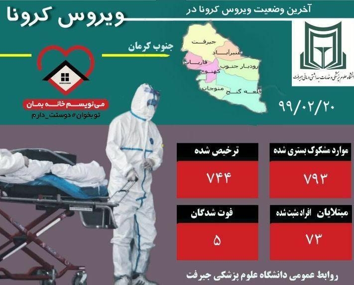 گزارش آخرین وضعیت بیماری کرونا ویروس در جنوب کرمان