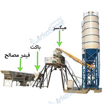 روش های مختلف انتقال مصالح در کارخانه سیمان - نوع باکتی فیدر مصالح و میکسر و باکت