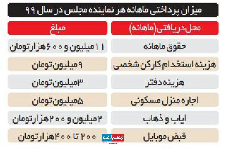 میزان حقوق ماهانه هر نماینده مجلس