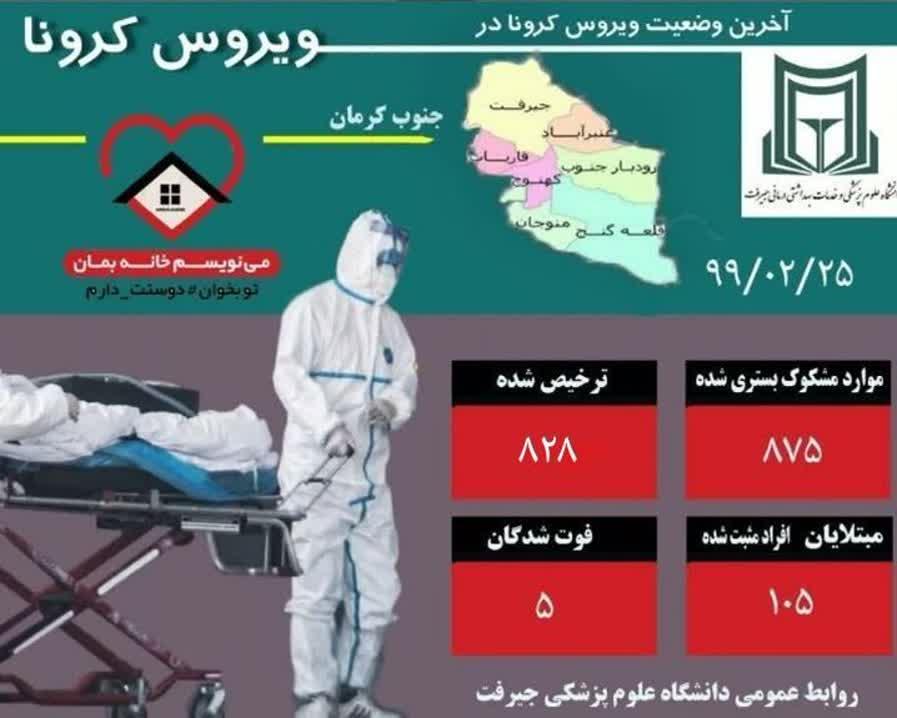 هشدار جدی به مردم جنوب استان کرمان در پی افزایش تعداد مبتلایان